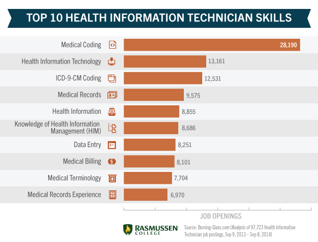 Is Medical Coding A Good Career To Get Into In India Medical